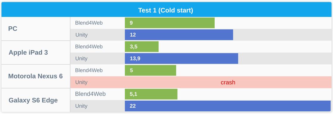 Blend4Web vs Unity: WebGL Performance Comparison | Blend4Web