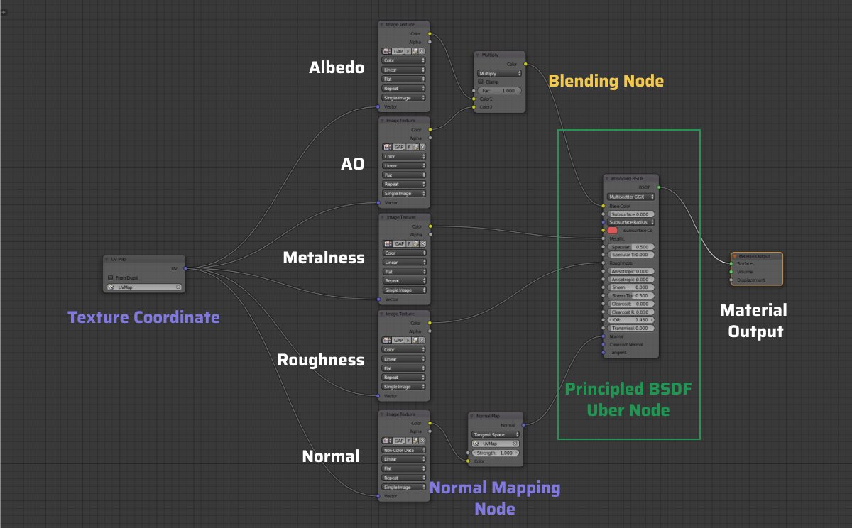 Introducing PBR | Blend4Web