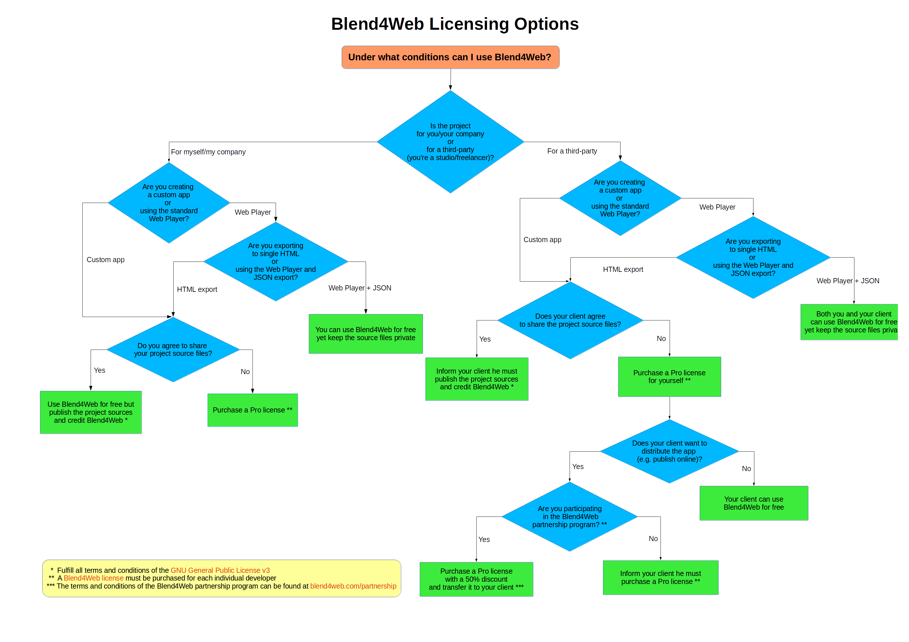 Flow chart blend4web licensing options blend4web here is a flow chart depicting all licensing options available to blend4web users pdf version is here we welcome your feedback nvjuhfo Image collections