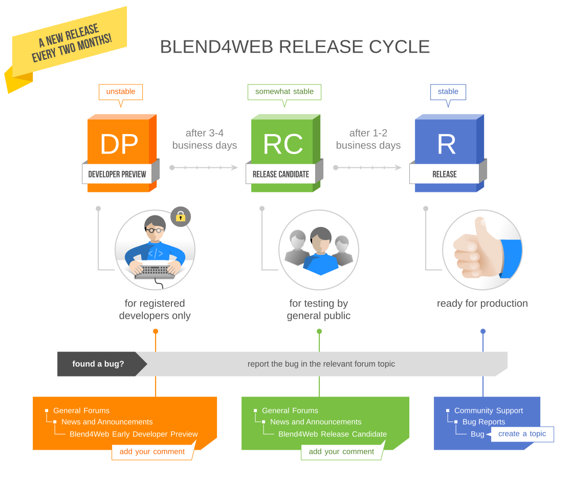Blend4Web Release Cycle.